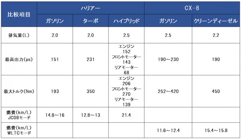 ハリアーとCX-8のパワートレイン比較表