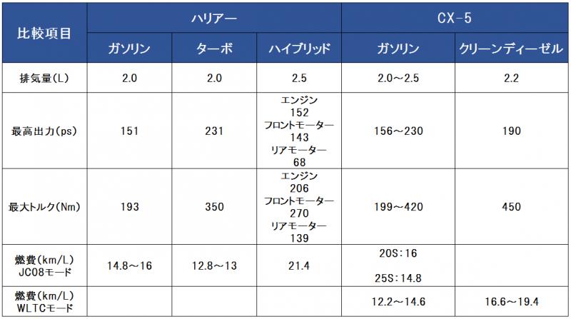 ハリアーとCX-5のパワートレイン比較表