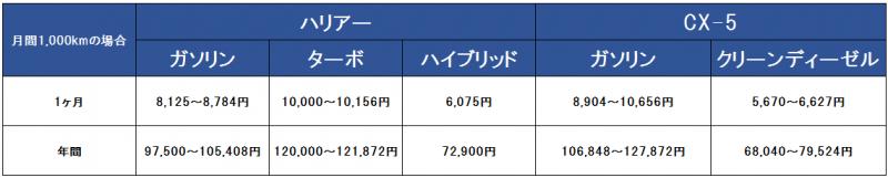 ハリアーとCX-5の維持費比較表1000キロ版