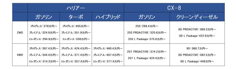 ハリアーとCX-8の価格比較表