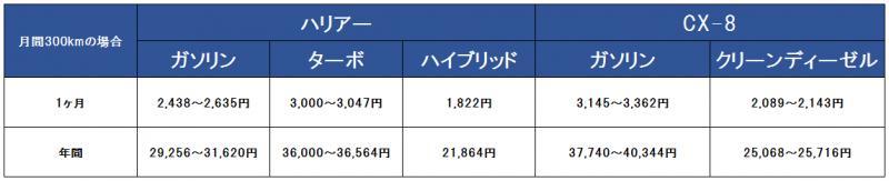 ハリアーとCX-8の維持費比較表300キロ版