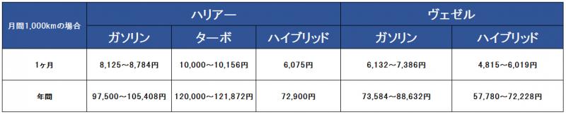 ハリアーとヴェゼルの維持費比較表1000キロ版
